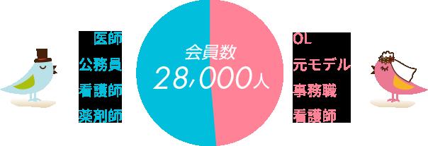 会員数28,000人:医師,公務員,看護師,薬剤師,OL,元モデル,事務職,看護師